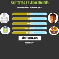 Pau Torres vs Jules Kounde h2h player stats