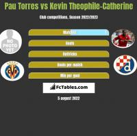 Pau Torres vs Kevin Theophile-Catherine h2h player stats
