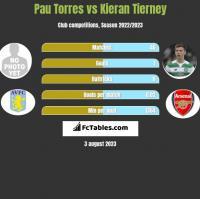 Pau Torres vs Kieran Tierney h2h player stats