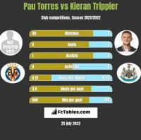 Pau Torres vs Kieran Trippier h2h player stats