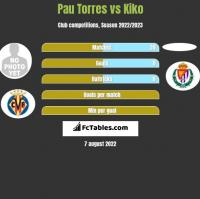 Pau Torres vs Kiko h2h player stats