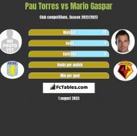 Pau Torres vs Mario Gaspar h2h player stats
