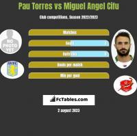 Pau Torres vs Miguel Angel Cifu h2h player stats