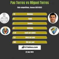 Pau Torres vs Miguel Torres h2h player stats