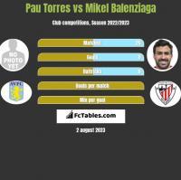 Pau Torres vs Mikel Balenziaga h2h player stats