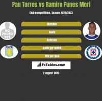 Pau Torres vs Ramiro Funes Mori h2h player stats