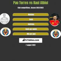 Pau Torres vs Raul Albiol h2h player stats