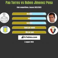 Pau Torres vs Ruben Jimenez Pena h2h player stats