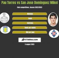 Pau Torres vs San Jose Dominguez Mikel h2h player stats