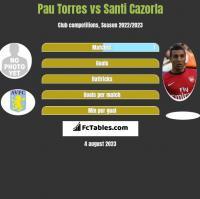 Pau Torres vs Santi Cazorla h2h player stats