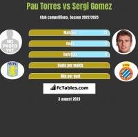 Pau Torres vs Sergi Gomez h2h player stats