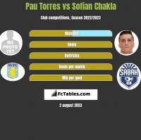 Pau Torres vs Sofian Chakla h2h player stats