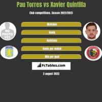 Pau Torres vs Xavier Quintilla h2h player stats