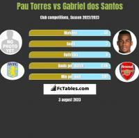 Pau Torres vs Gabriel dos Santos h2h player stats
