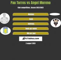 Pau Torres vs Angel Moreno h2h player stats