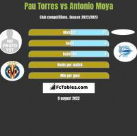 Pau Torres vs Antonio Moya h2h player stats