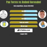 Pau Torres vs Andoni Gorosabel h2h player stats