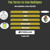 Pau Torres vs Ivan Rodriguez h2h player stats