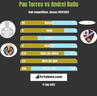 Pau Torres vs Andrei Ratiu h2h player stats