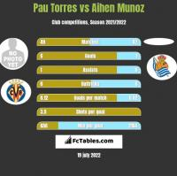 Pau Torres vs Aihen Munoz h2h player stats