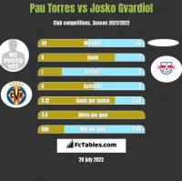 Pau Torres vs Josko Gvardiol h2h player stats