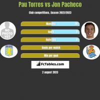 Pau Torres vs Jon Pacheco h2h player stats