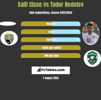 Salif Cisse vs Todor Nedelev h2h player stats