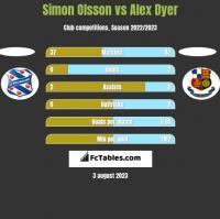 Simon Olsson vs Alex Dyer h2h player stats