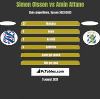 Simon Olsson vs Amin Affane h2h player stats