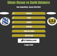 Simon Olsson vs David Batanero h2h player stats