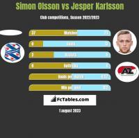 Simon Olsson vs Jesper Karlsson h2h player stats