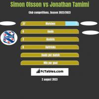 Simon Olsson vs Jonathan Tamimi h2h player stats