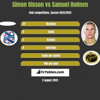 Simon Olsson vs Samuel Holmen h2h player stats