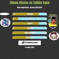 Simon Olsson vs Tobias Sana h2h player stats