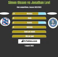 Simon Olsson vs Jonathan Levi h2h player stats