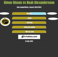 Simon Olsson vs Noah Alexandersson h2h player stats