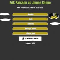 Erik Parsson vs James Keene h2h player stats