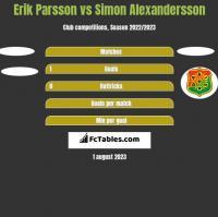 Erik Parsson vs Simon Alexandersson h2h player stats