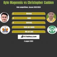 Kyle Magennis vs Christopher Cadden h2h player stats