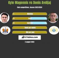 Kyle Magennis vs Donis Avdijaj h2h player stats