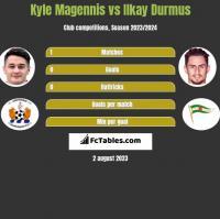 Kyle Magennis vs Ilkay Durmus h2h player stats