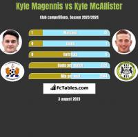 Kyle Magennis vs Kyle McAllister h2h player stats