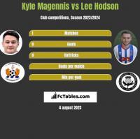 Kyle Magennis vs Lee Hodson h2h player stats