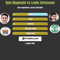 Kyle Magennis vs Lewis Stevenson h2h player stats