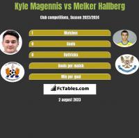 Kyle Magennis vs Melker Hallberg h2h player stats