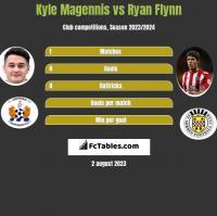 Kyle Magennis vs Ryan Flynn h2h player stats