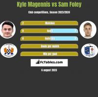 Kyle Magennis vs Sam Foley h2h player stats