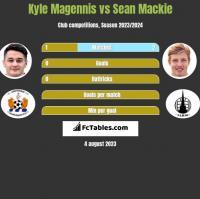 Kyle Magennis vs Sean Mackie h2h player stats