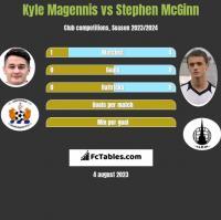 Kyle Magennis vs Stephen McGinn h2h player stats