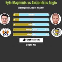 Kyle Magennis vs Alexandros Gogic h2h player stats